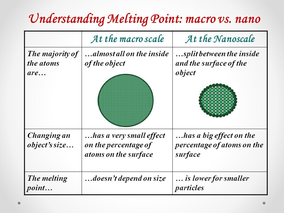 Understanding Melting Point: macro vs. nano
