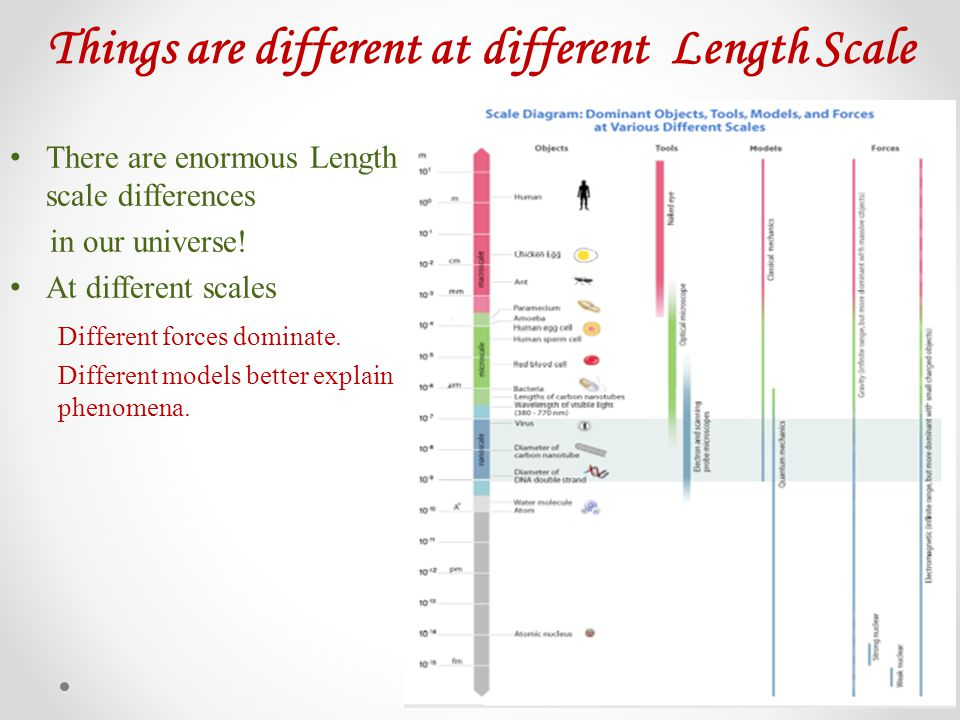 Things are different at different Length Scale