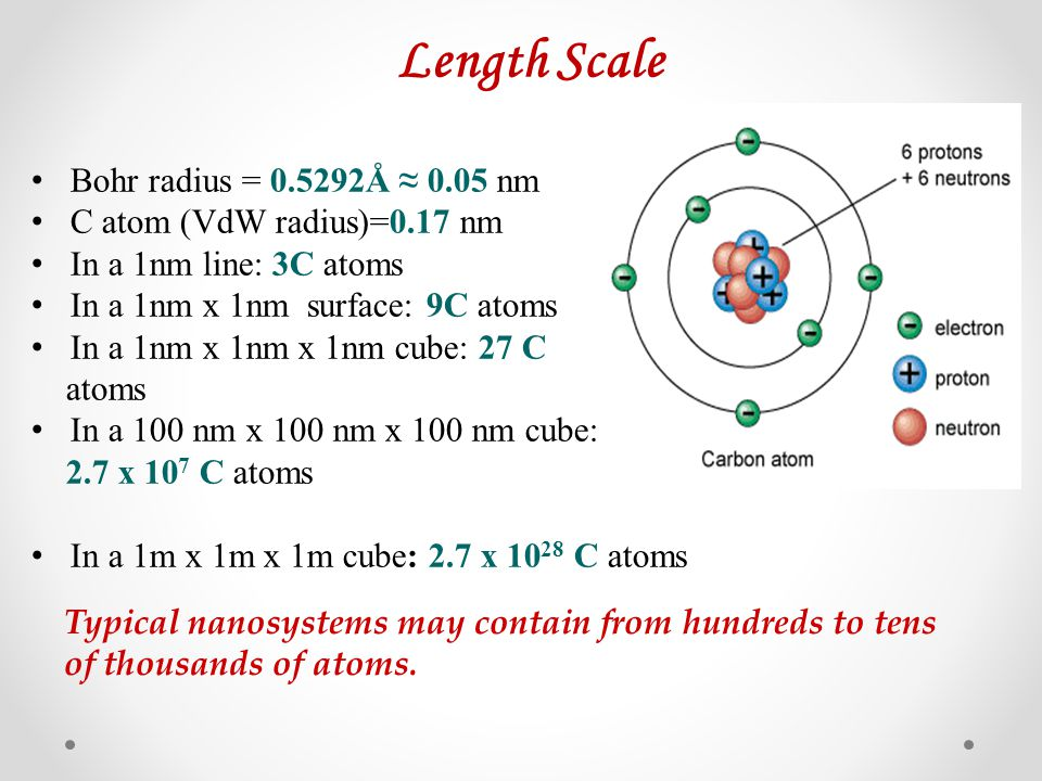 Length Scale Bohr radius = 0.5292Å ≈ 0.05 nm