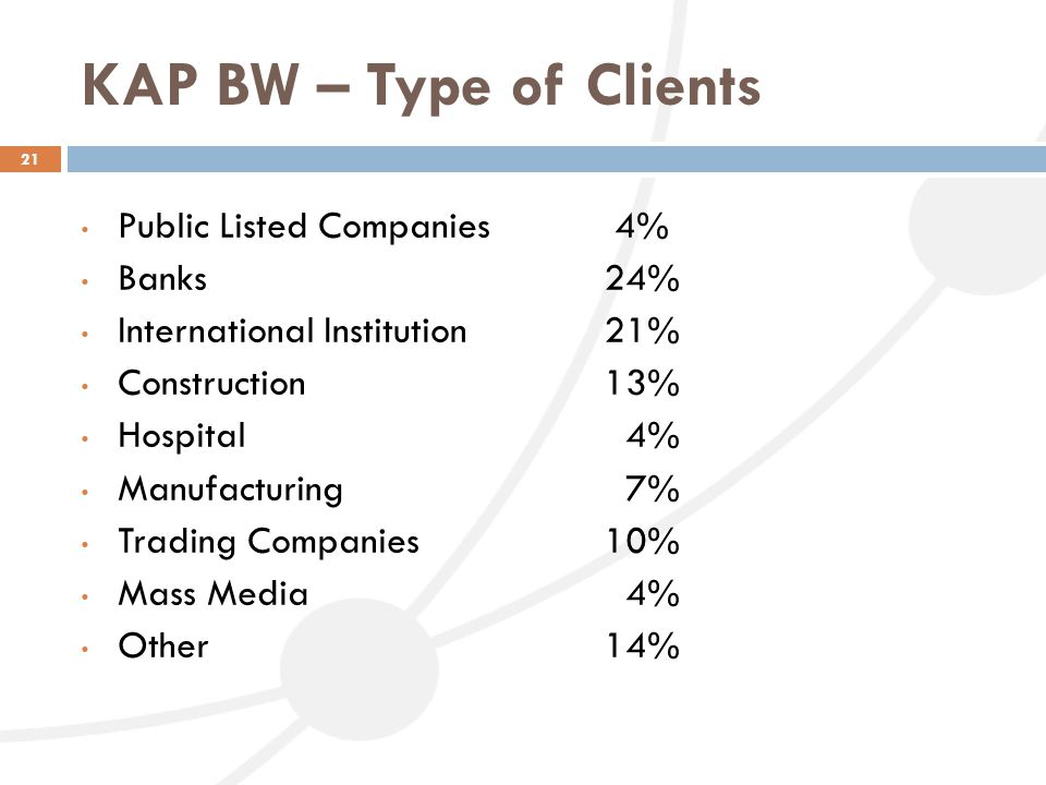 KAP BW – Type of Clients Public Listed Companies 4% Banks 24%