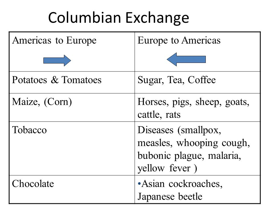Columbian Exchange Americas to Europe Europe to Americas