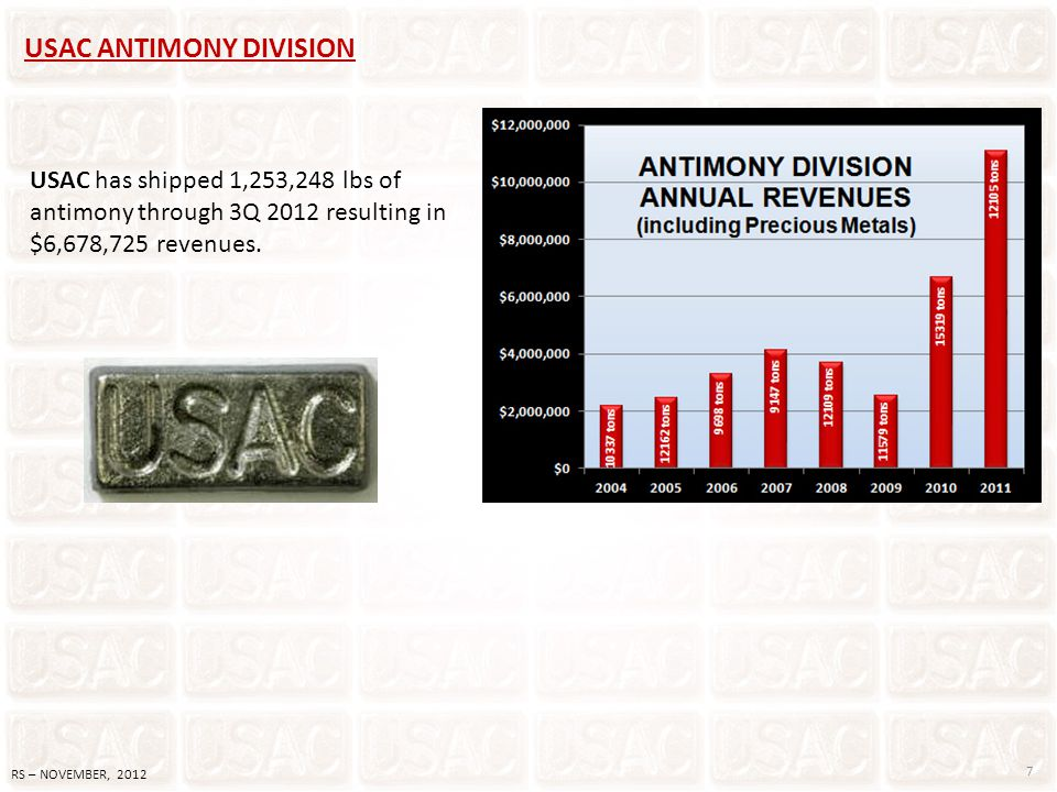 USAC ANTIMONY DIVISION