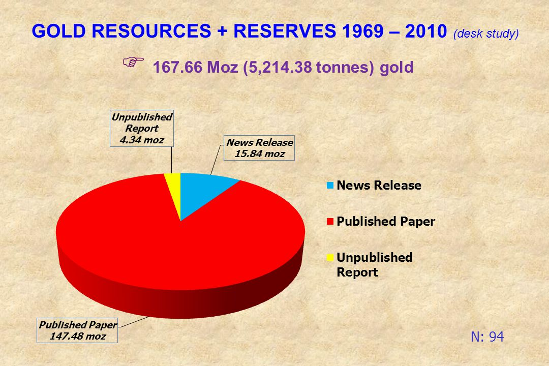 GOLD RESOURCES + RESERVES 1969 – 2010 (desk study)