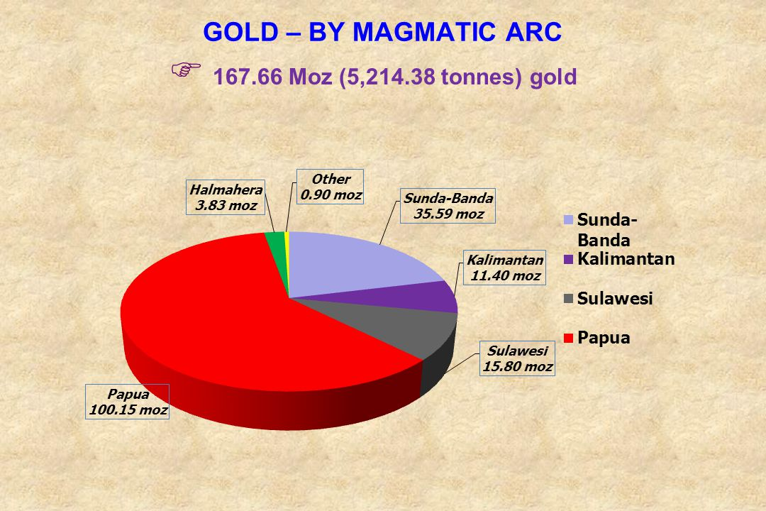 GOLD – BY MAGMATIC ARC 167.66 Moz (5,214.38 tonnes) gold