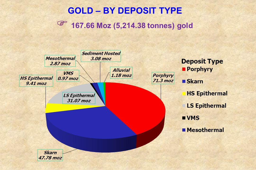 GOLD – BY DEPOSIT TYPE 167.66 Moz (5,214.38 tonnes) gold