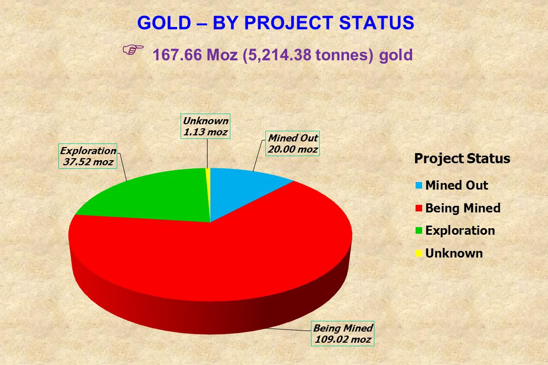 GOLD – BY PROJECT STATUS