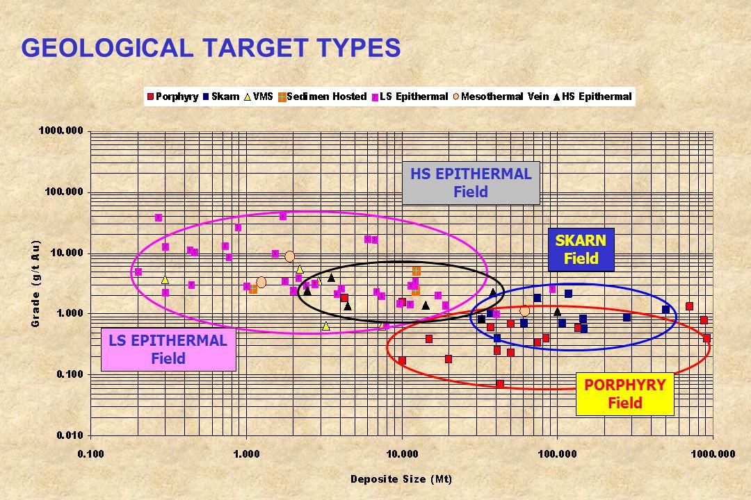 GEOLOGICAL TARGET TYPES