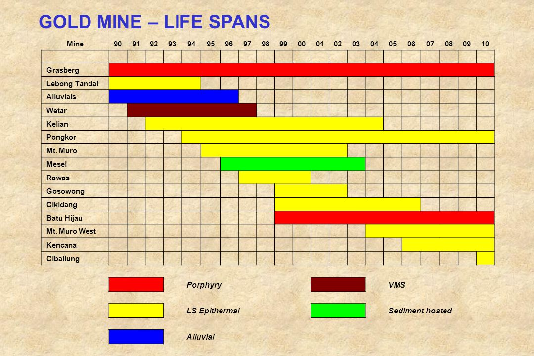 GOLD MINE – LIFE SPANS Porphyry VMS LS Epithermal Sediment hosted
