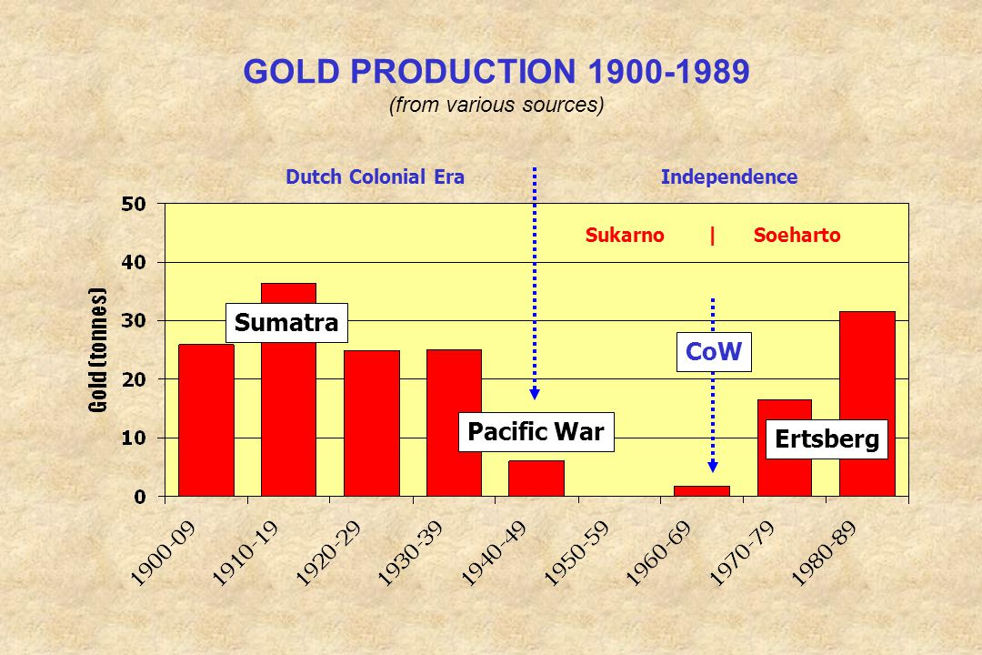 GOLD PRODUCTION 1900-1989 (from various sources)