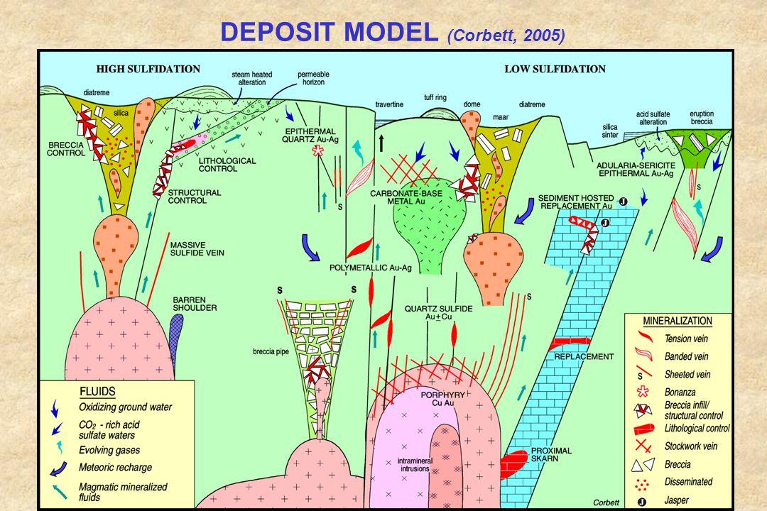 DEPOSIT MODEL (Corbett, 2005)