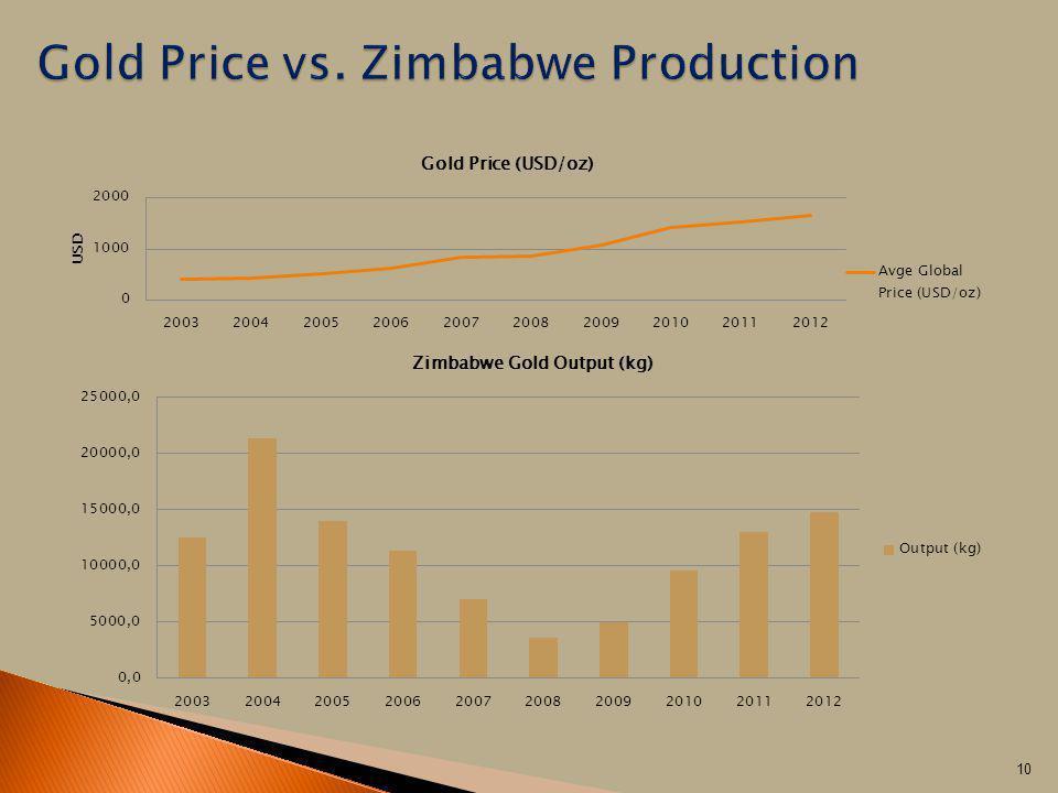 Gold Price vs. Zimbabwe Production