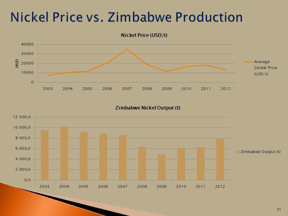 Nickel Price vs. Zimbabwe Production