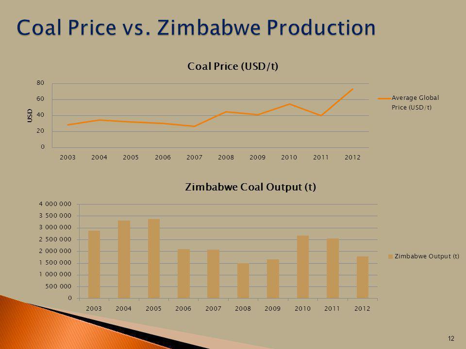 Coal Price vs. Zimbabwe Production