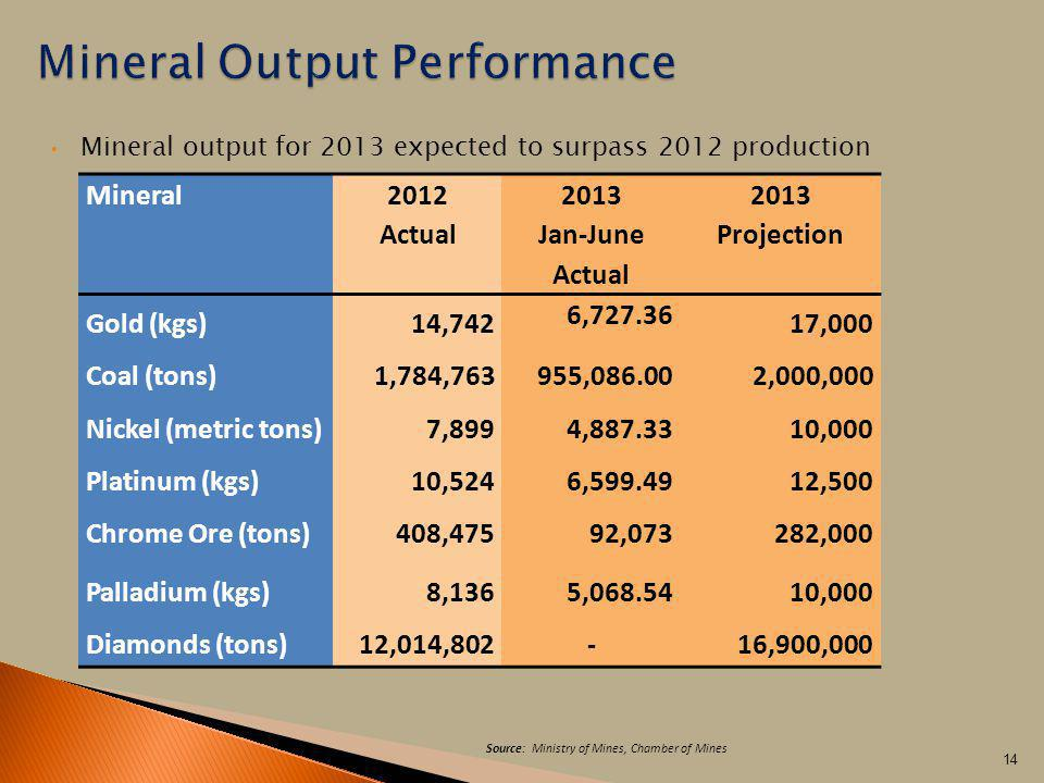 Mineral Output Performance