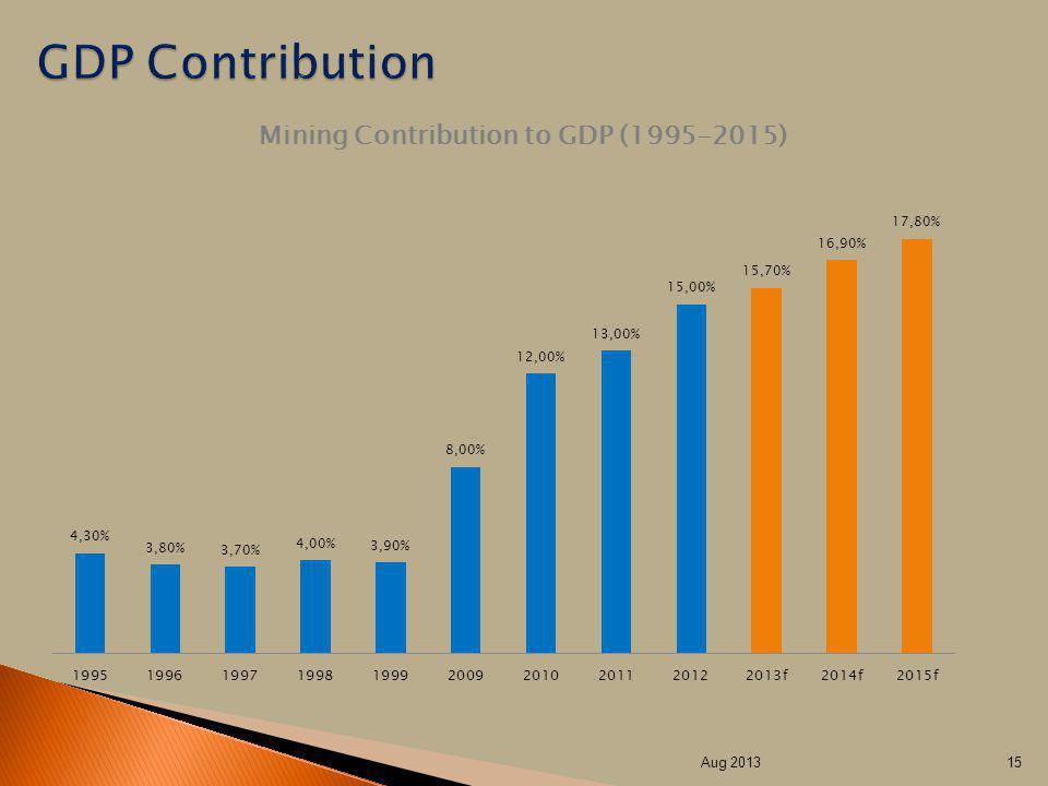 GDP Contribution Aug 2013