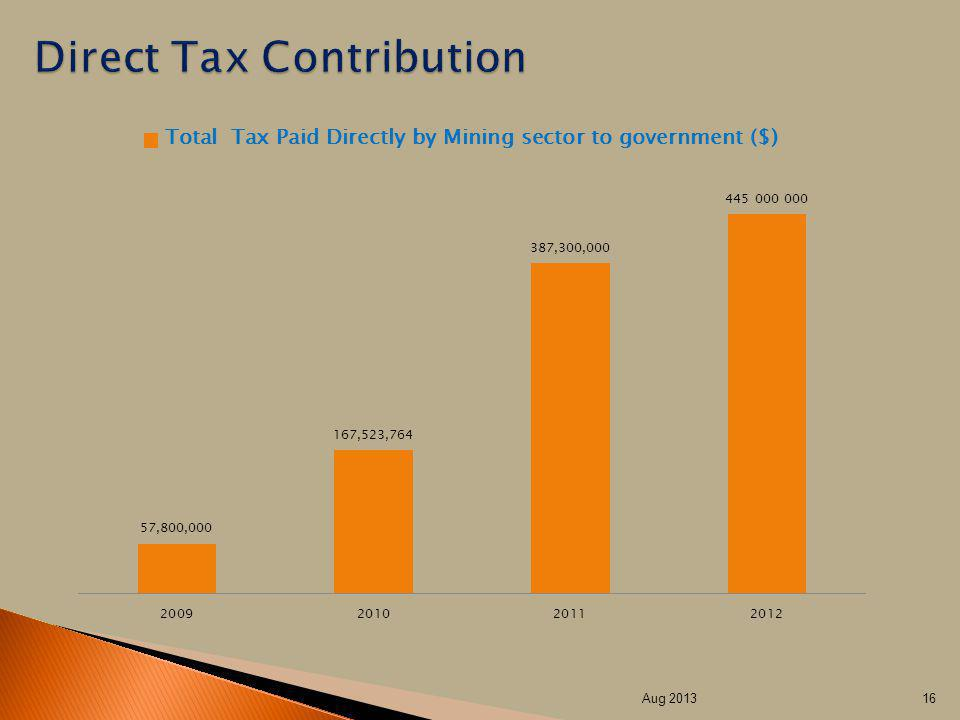 Direct Tax Contribution