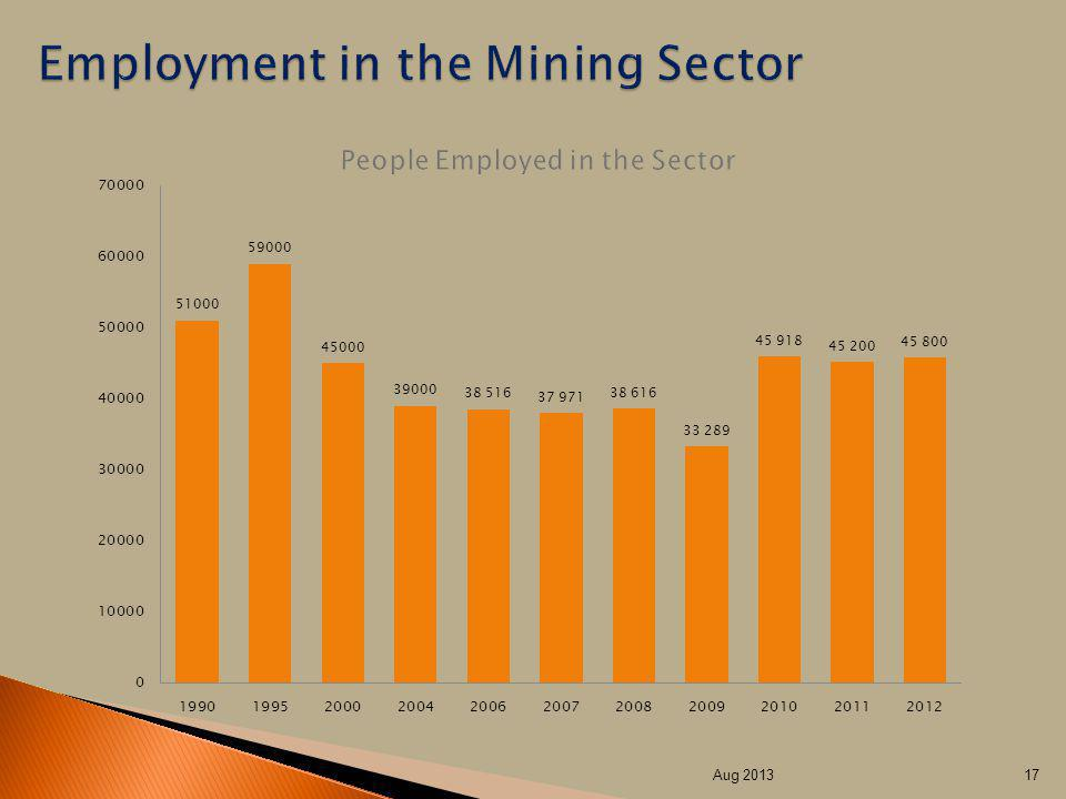 People Employed in the Sector