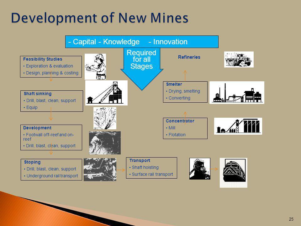 Development of New Mines