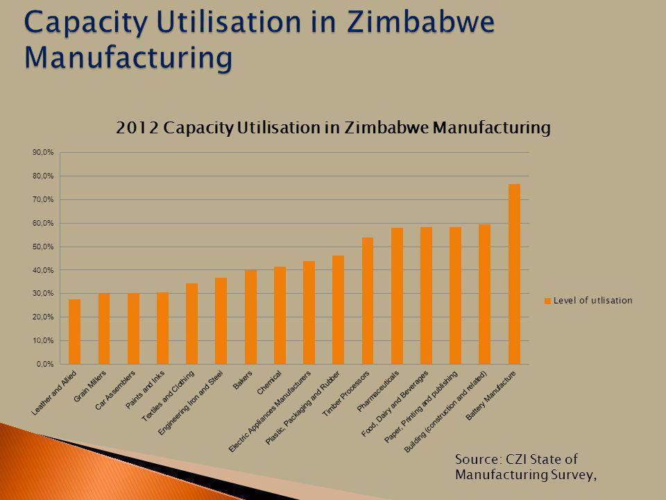 Capacity Utilisation in Zimbabwe Manufacturing