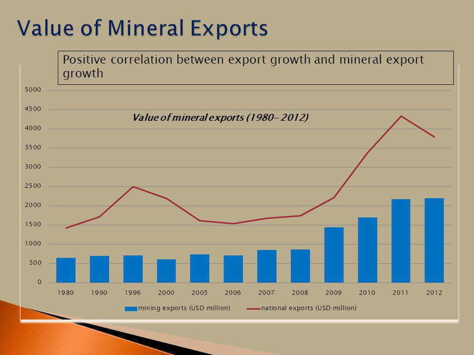 Value of Mineral Exports