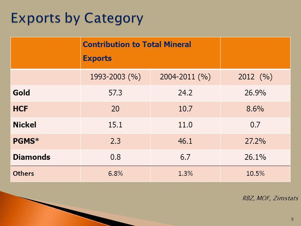 Exports by Category Contribution to Total Mineral Exports