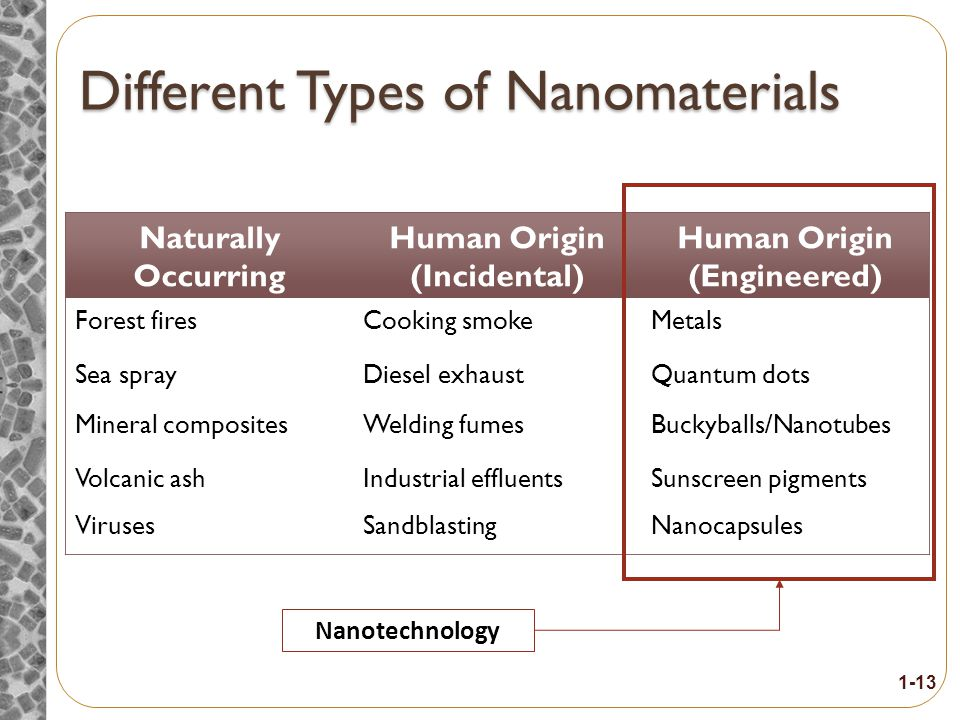 What is it Nanofiber OR Nanomaterial Nanoparticle OR Nanomaterial