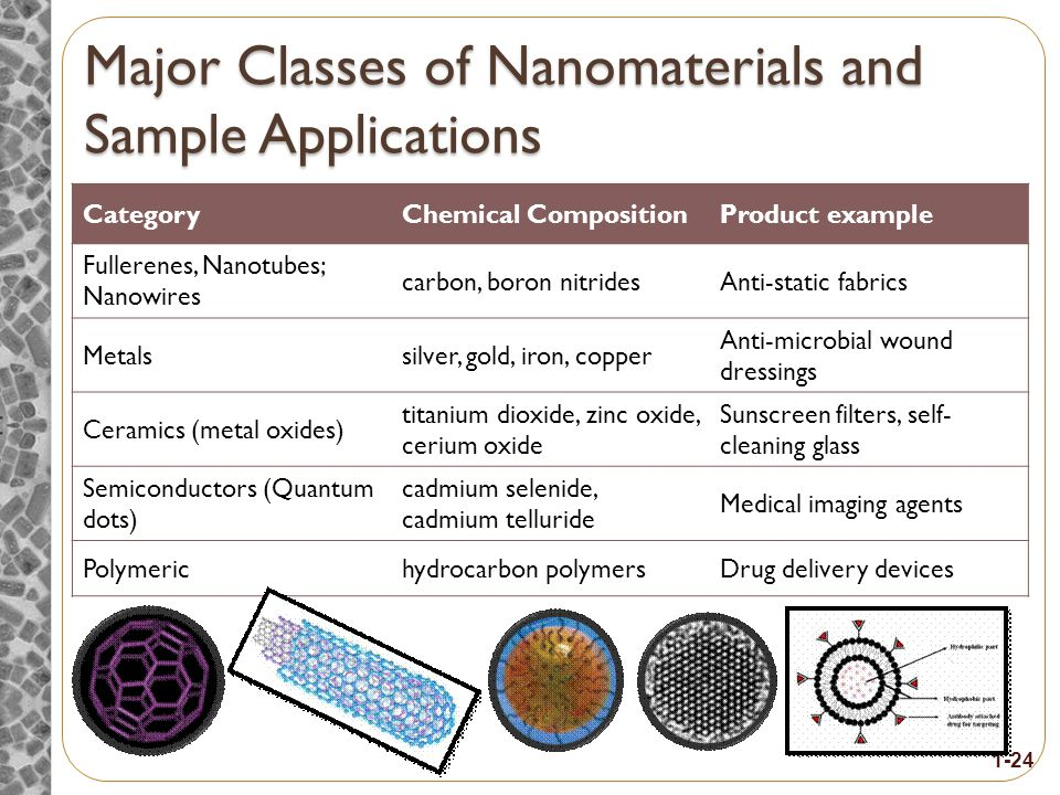 Major classes of nanomaterials and their benefits