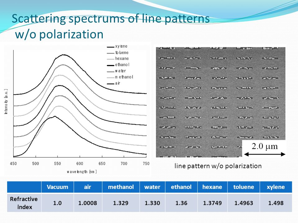 Scattering spectrums of line patterns w/o polarization