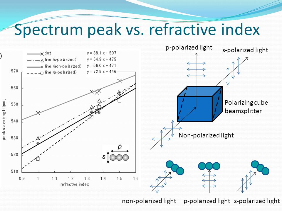 Spectrum peak vs. refractive index