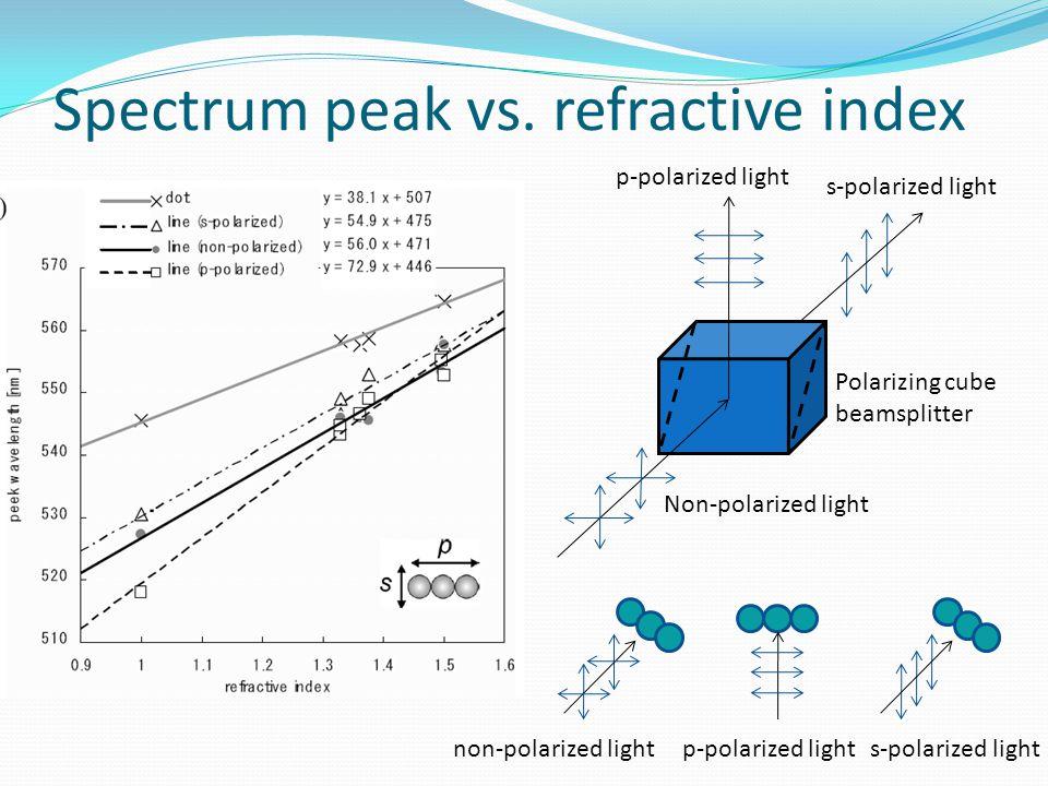 Spectrum peak vs. refractive index