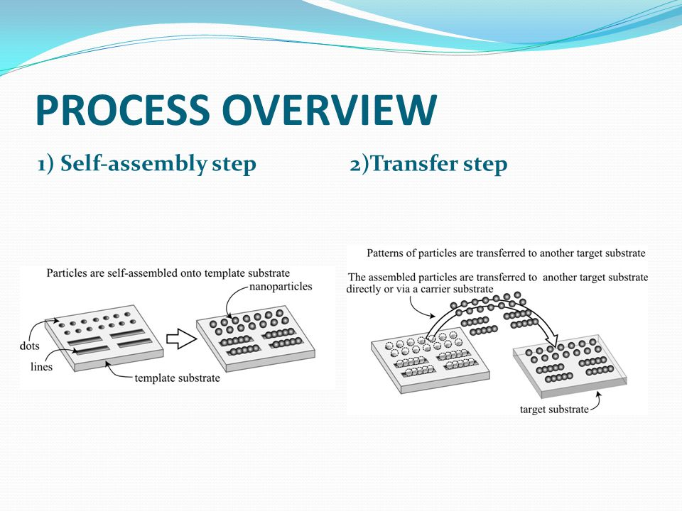 PROCESS OVERVIEW 1) Self-assembly step 2)Transfer step