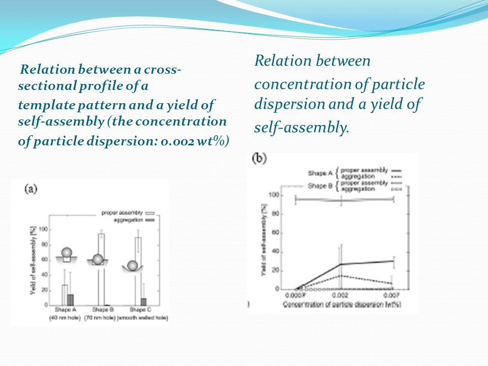 concentration of particle dispersion and a yield of self-assembly.