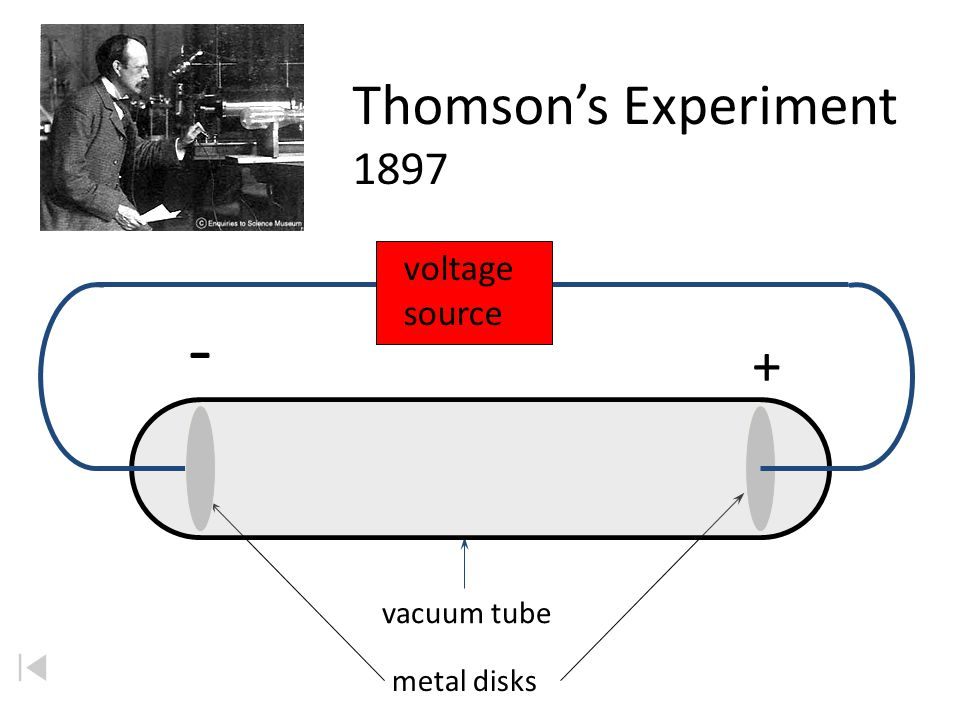 - Thomson's Experiment 1897 + voltage source vacuum tube metal disks