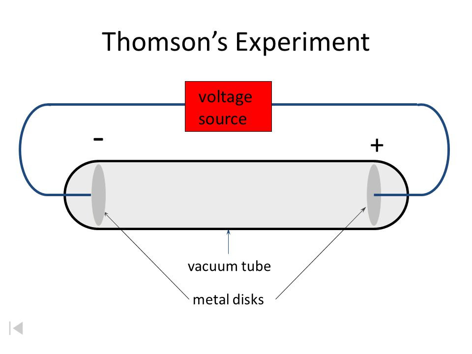 Thomson's Experiment voltage source - + vacuum tube metal disks