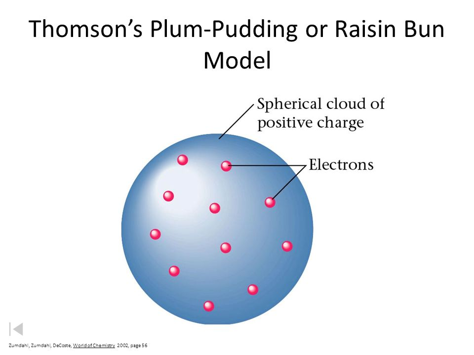 Thomson's Plum-Pudding or Raisin Bun Model