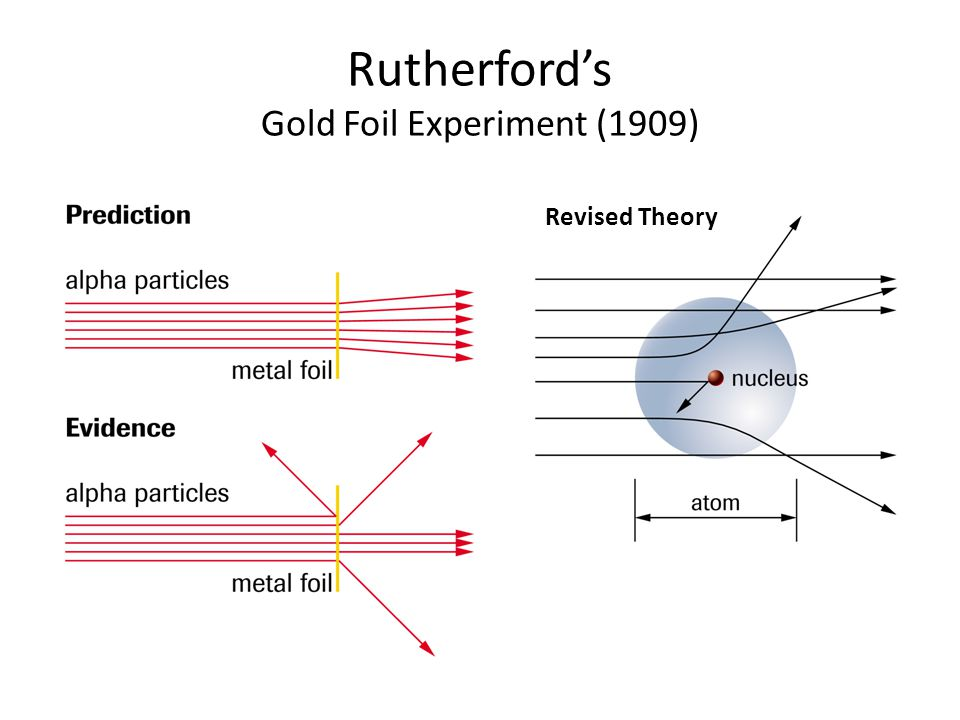 Rutherford's Gold Foil Experiment (1909)