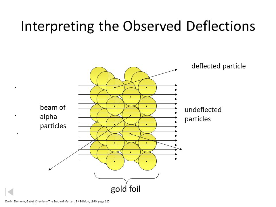 Interpreting the Observed Deflections