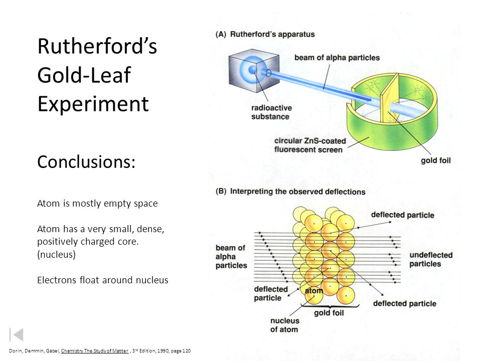 Rutherford's Gold-Leaf Experiment Conclusions: Atom is mostly empty space Atom has a very small, dense, positively charged core. (nucleus) Electrons float around nucleus
