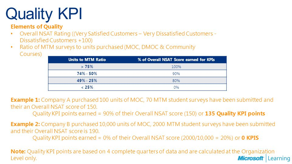 % of Overall NSAT Score earned for KPIs