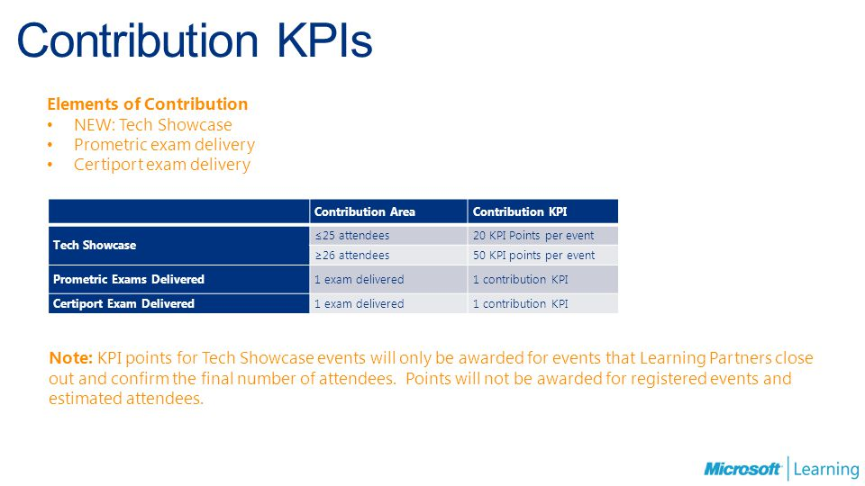 Contribution KPIs Elements of Contribution NEW: Tech Showcase