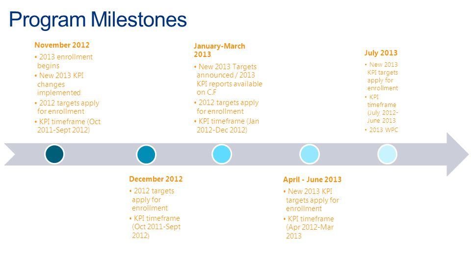 Program Milestones November 2012 2013 enrollment begins