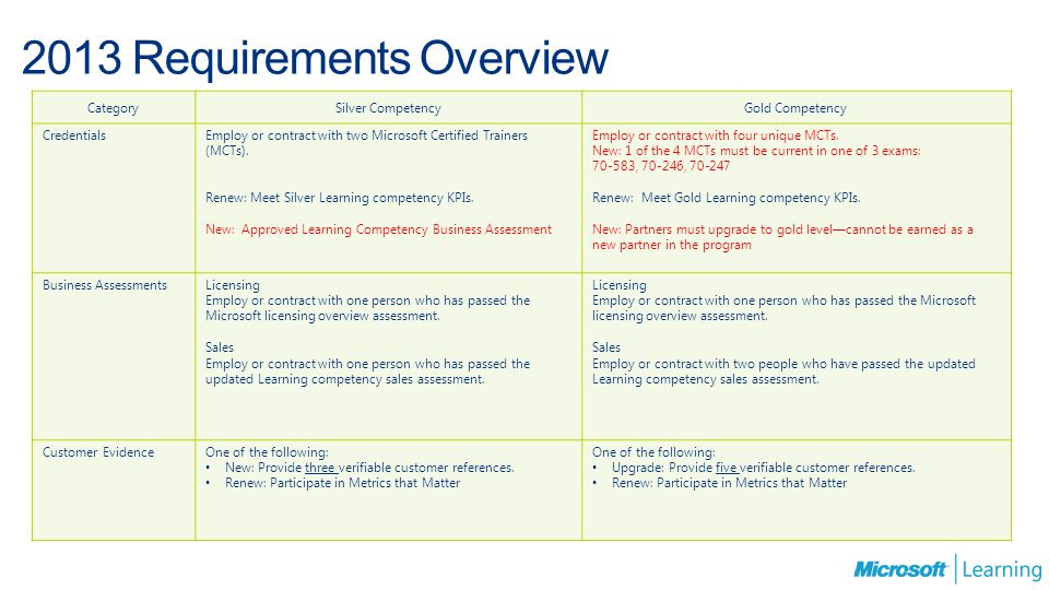 2013 Requirements Overview