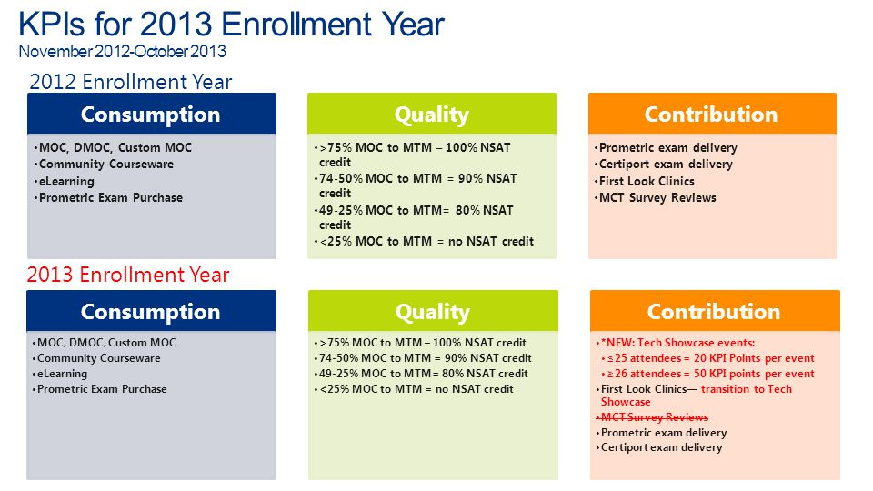KPIs for 2013 Enrollment Year November 2012-October 2013