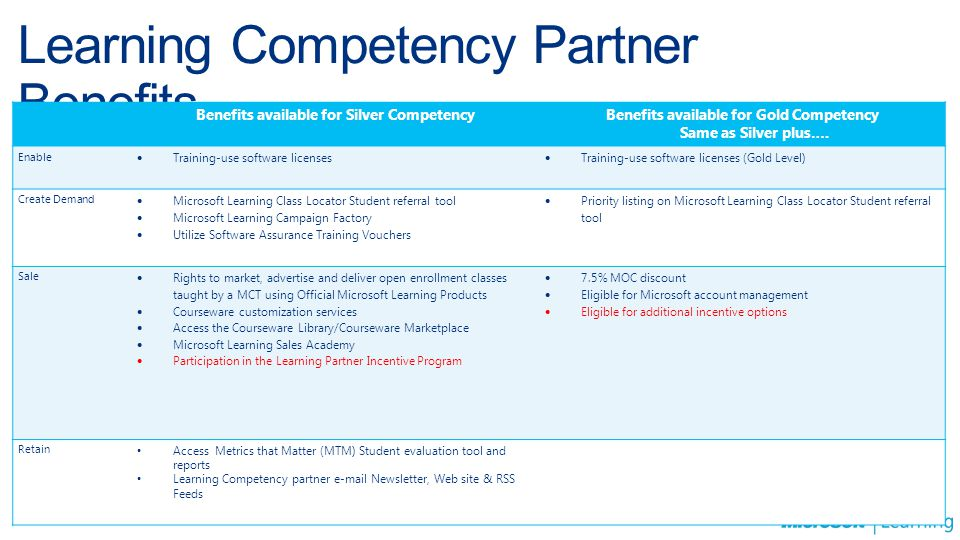 Learning Competency Partner Benefits