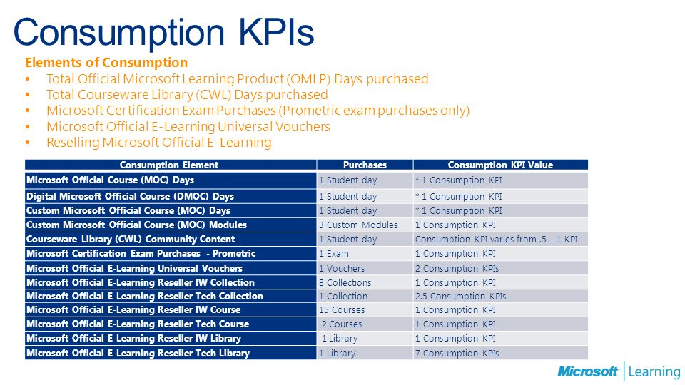 Consumption KPIs Elements of Consumption