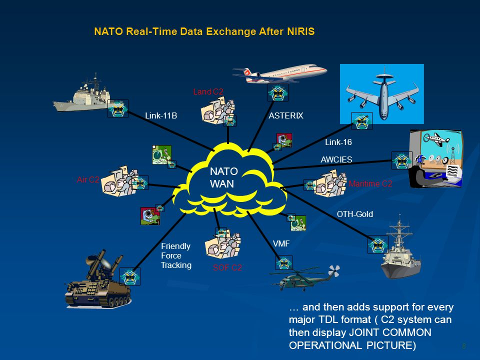 NATO Real-Time Data Exchange After NIRIS