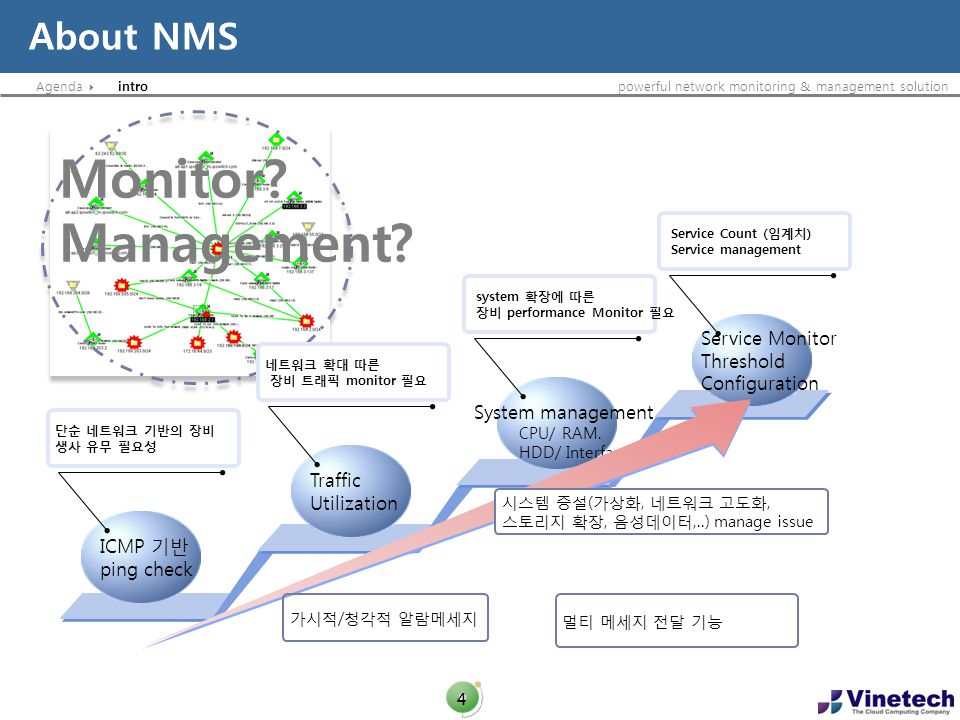 Monitor Management About NMS Service Monitor Threshold Configuration