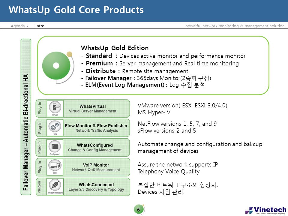 WhatsUp Gold Core Products
