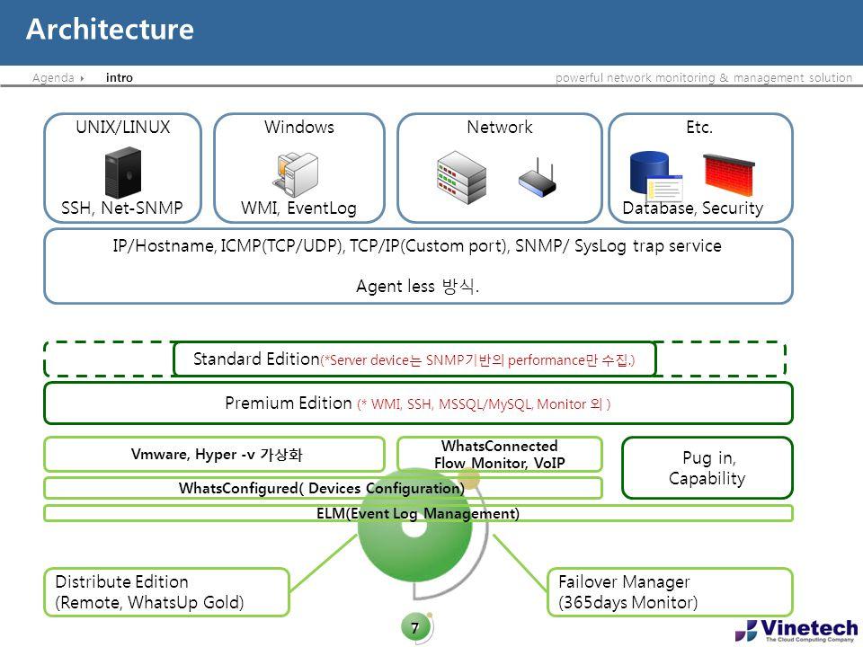 WhatsConfigured( Devices Configuration) ELM(Event Log Management)