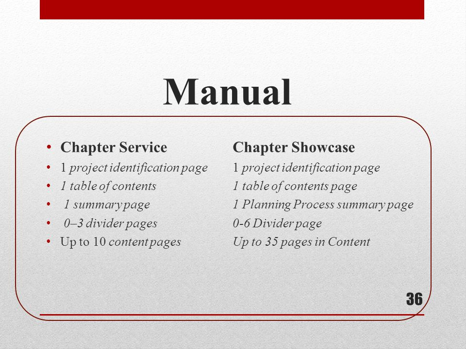 Manual Chapter Service Chapter Showcase